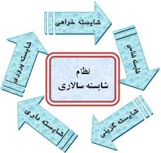 دانلود مقاله  روش های نهادینه کردن شایسته سالاری در سازمان و اداره