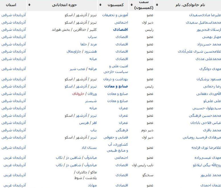 نمایندگان مجلس تبریز