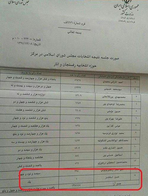کاندیدایی که فقط یک رای آورد +عکس , اجتماعی