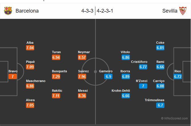 گزارش بازی بارسلونا سویا یکشنبه 9 اسفند 94+نتیجه و فیلم خلاصه بازی