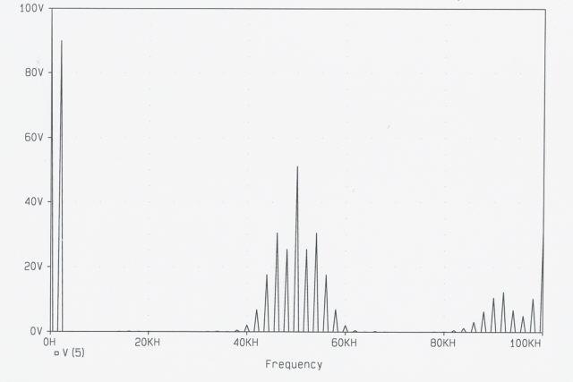 نمودار طیف فرکانسی سیگنال pwm یک موج 50 هرتز سینوسی