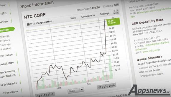 بالا رفتن ارزش سهام شرکت HTC به صورت ناگهانی