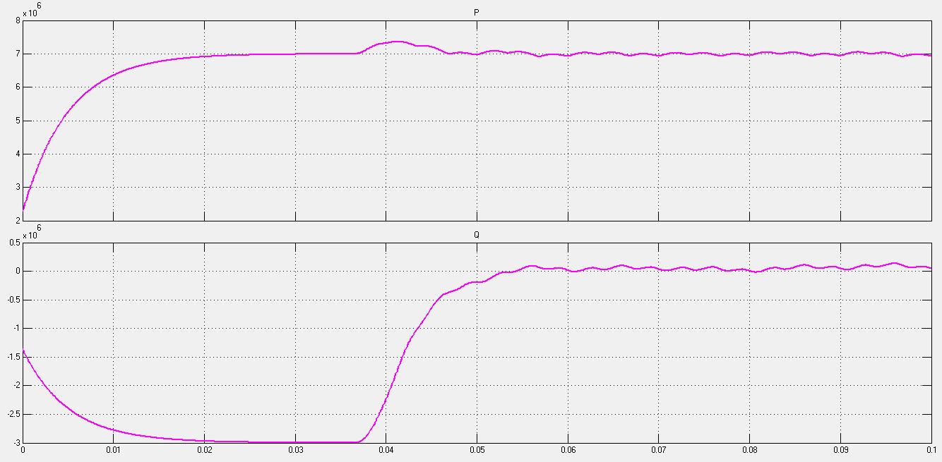 شکل موج توان ورودی باس مرجع