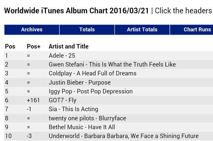 got7 first kpop group at top 10 iTunes chart