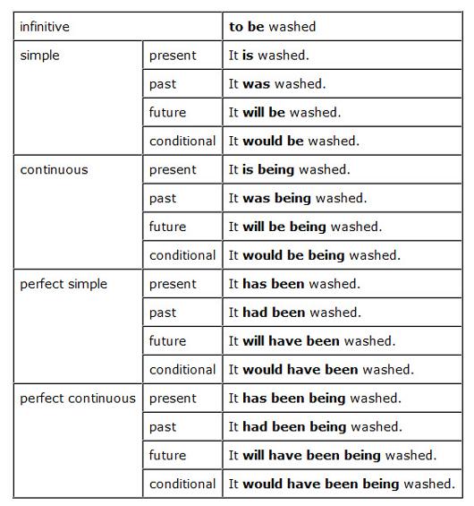 آموزش کامل زمان های انگلیسی