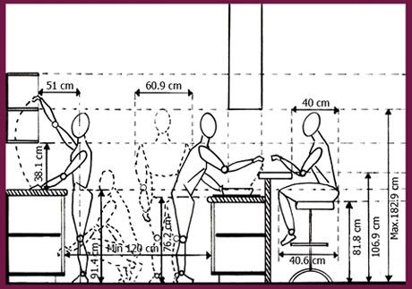استاندارد ضوابط طراحی داخلی