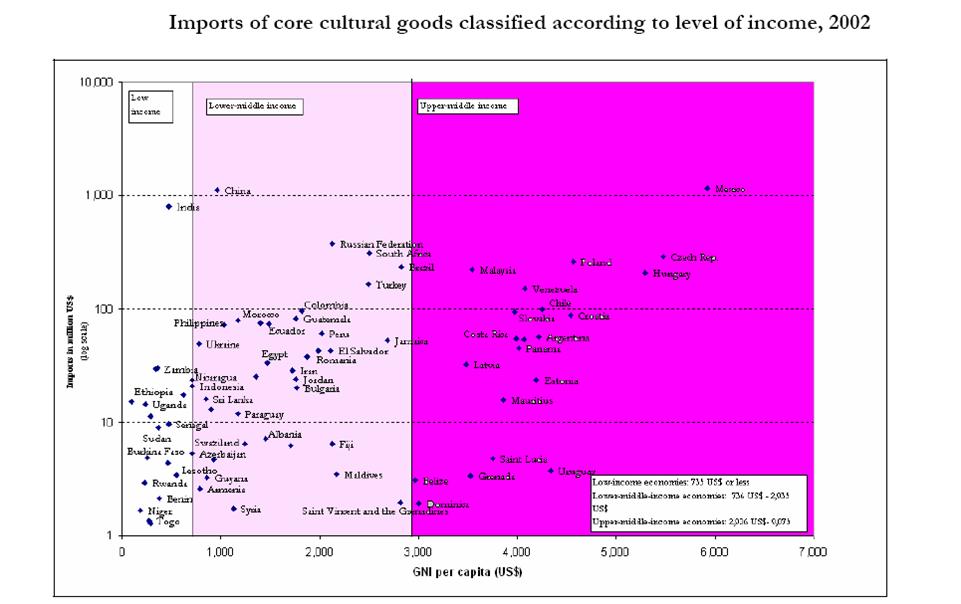 واردات کالاهای فرهنگی به تفکیک سطح درآمدی