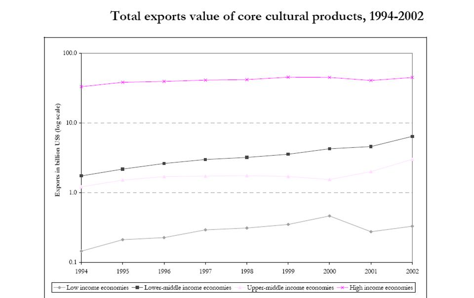 ارزش کل صادرات محصولات فرهنگی