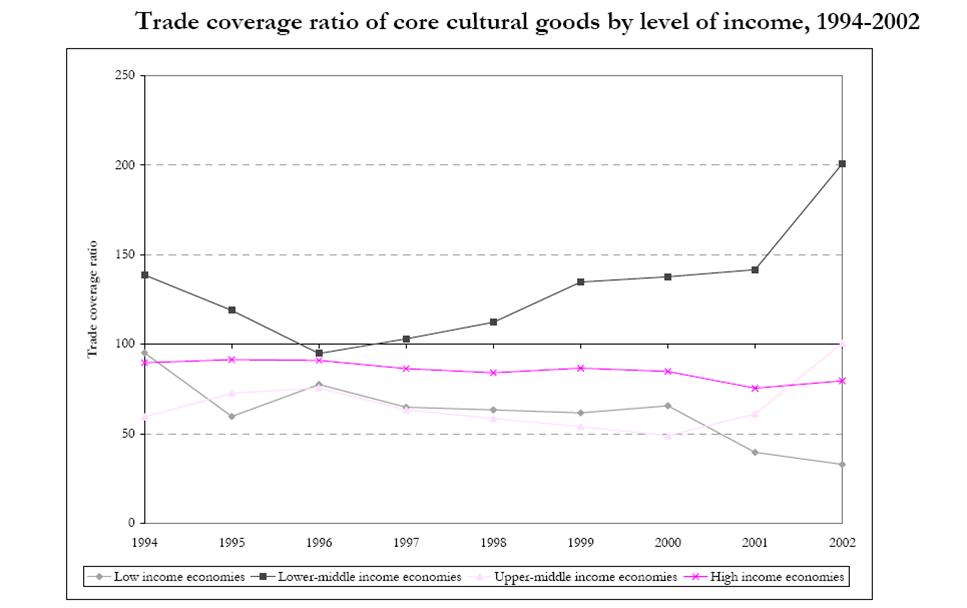نسبت پوشش تجارت کالاهای فرهنگی به تفکیک سطح درآمدی