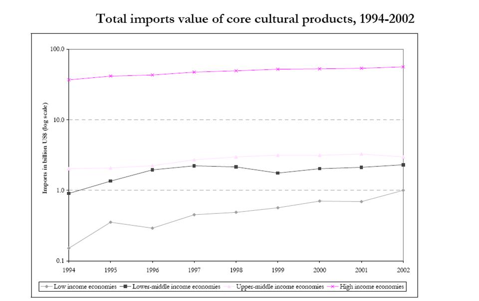 ارزش کل واردات محصولات فرهنگی