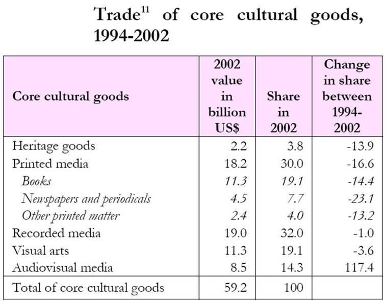 تجارت کالاهای فرهنگی