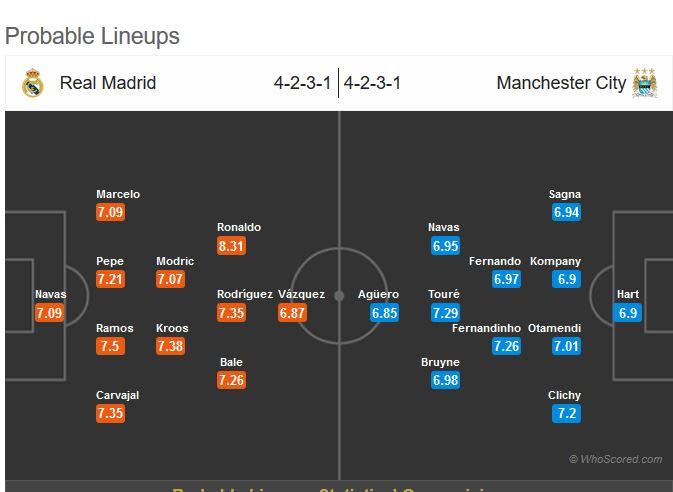 نتیجه بازی دیشب رئال مادرید منچسترسیتی