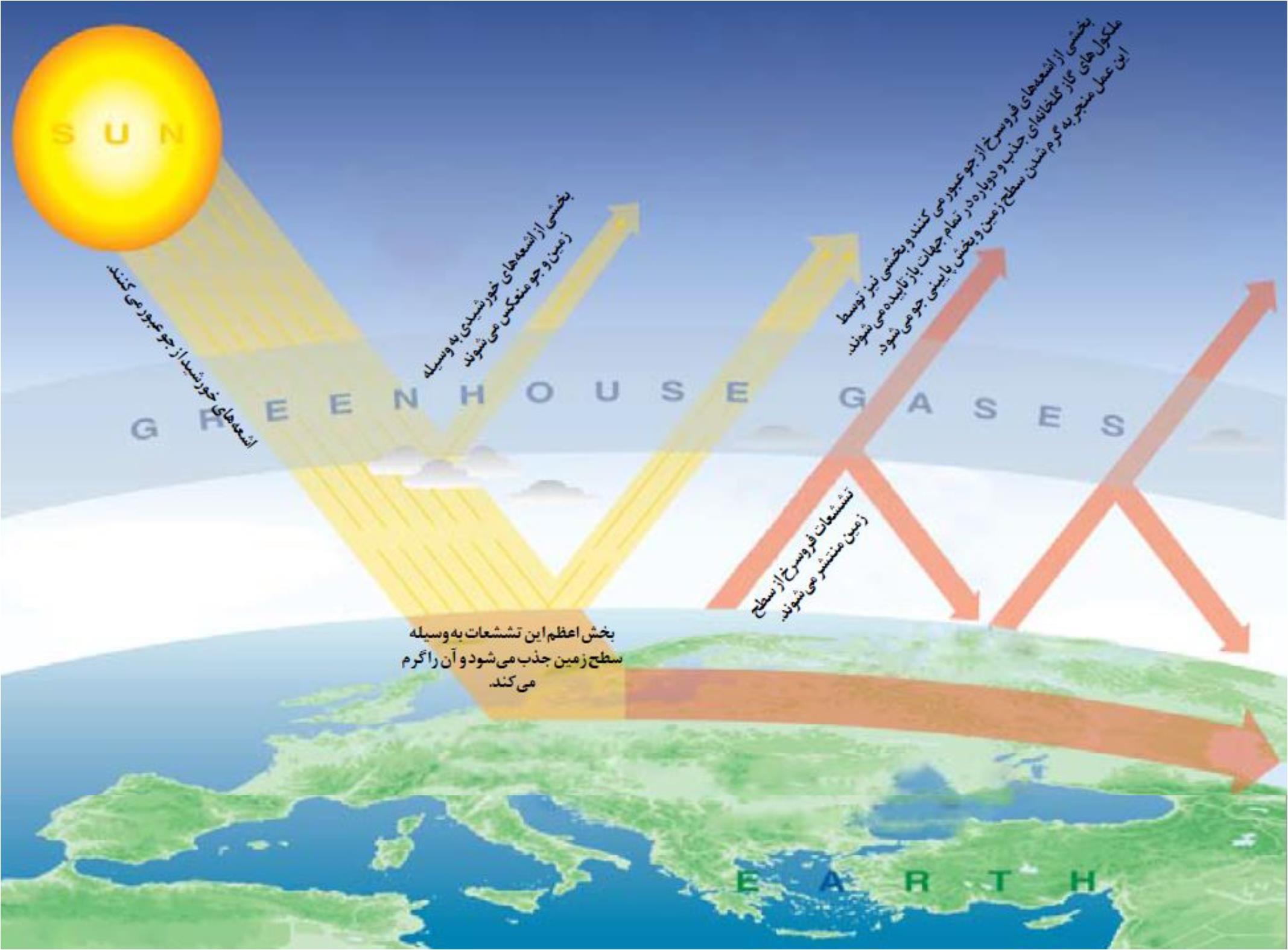 عوامل موثر بر پارامترهای اقلیمی