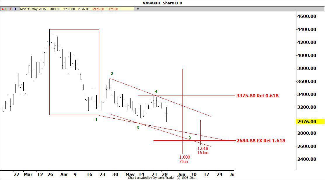 تحلیل سهام وساخت