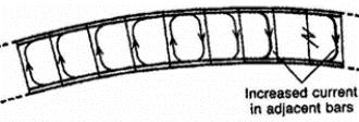 دانلود شبیه سازی شکستگی میله رتور در موتور القایی سه فاز با متلب