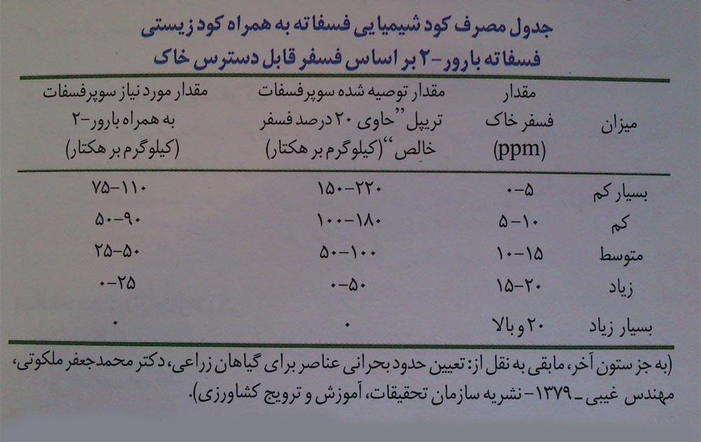 www.sarafraz-hezarmasjed.ir کود زیستی فسفاته بارور 2