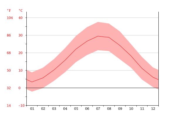 نمودار دما, طالب آباد