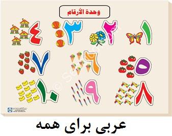 آموزش اعدادعربی آموزش خواندن ساعت و تاریخ در عربی تعلیم الاعداد العربیة الأرقام الأعداد العربية