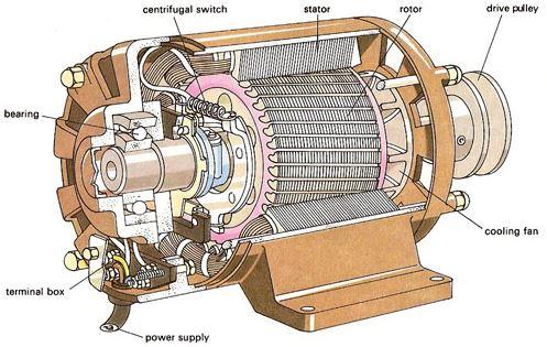 دانلود شبیه سازی کاهش ظرفیت موتور القایی در ترکیب ولتاژهای نامتعادل