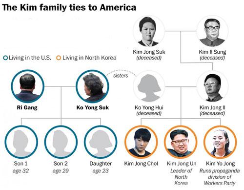 رازهایی از رهبر کره شمالی از زبان خاله اش , چهره های معروف