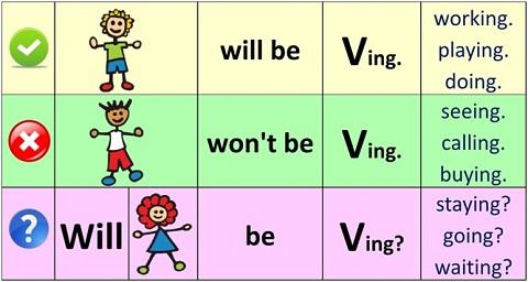 آموزش گرامر انگلیسی آینده کامل استمراری