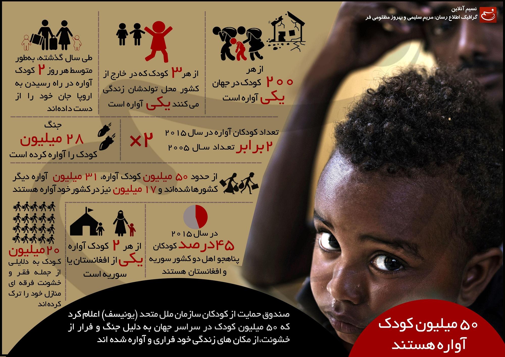 50 میلیون کودک آواره