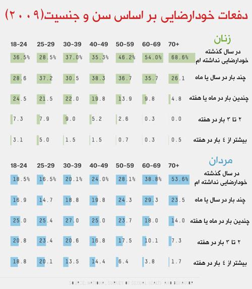 عکس آمار خودارضایی مردان و زنان