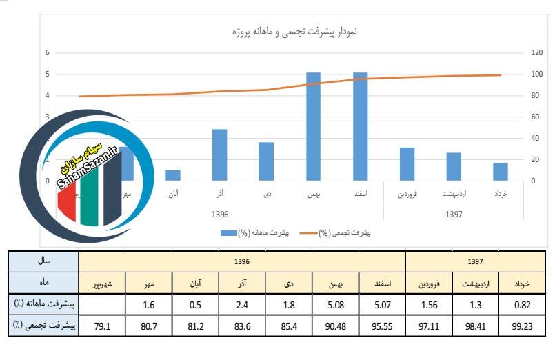 نمودار پیشرفت ماهانه یکی از صندوق های پروژه