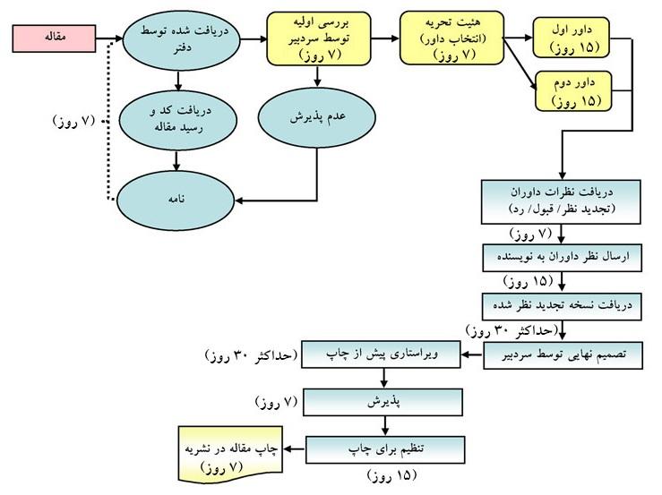 فرایند پذیرش مقالات