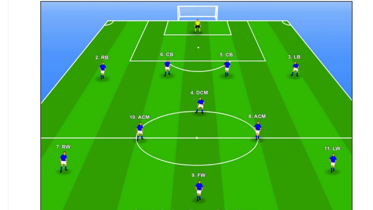 آموزش سیستم های مختلف فوتبال 3-3-4