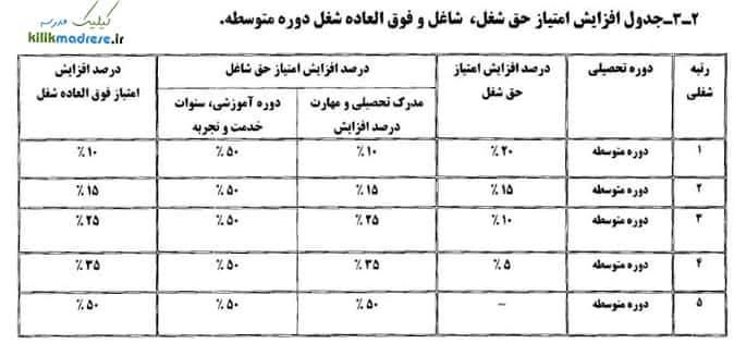 جدول افزایش رتبه بندی متوسطه