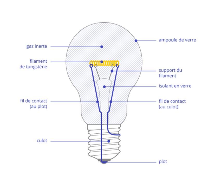 قسمت های لامپ رشته ای