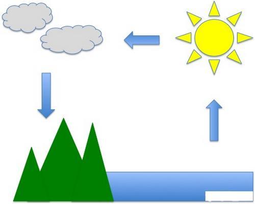 تحقیق چرخه آب سوم ابتدایی