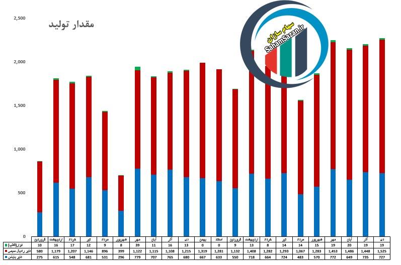 بررسی عملکرد شرکت ایران تایر