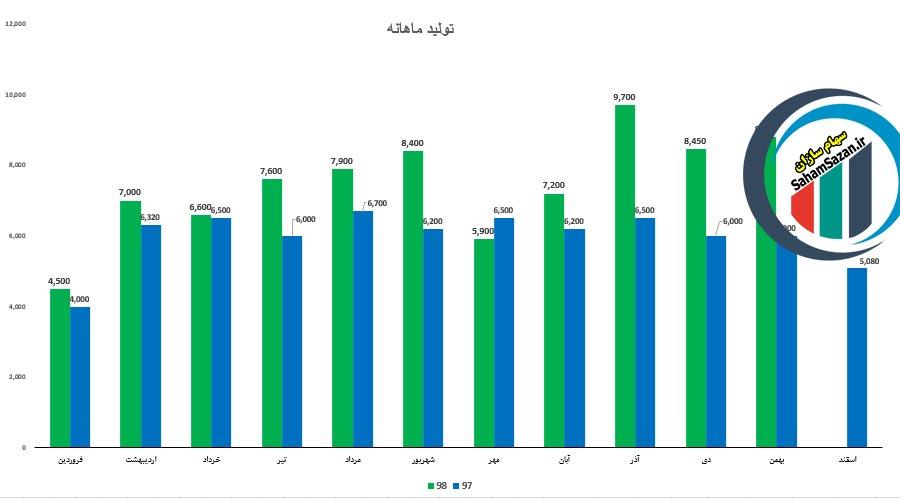 مقایسه میزان تولید ماهانه شرکت معادن منگنز ایران