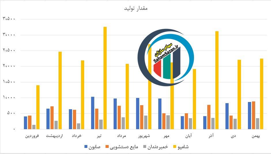 مقایسه مقدار تولید محصولات شرکت گلتاش