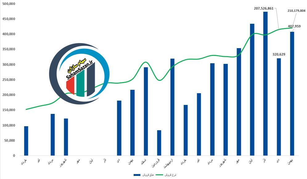 مقایسه میزان تولید و فروش ویتانا