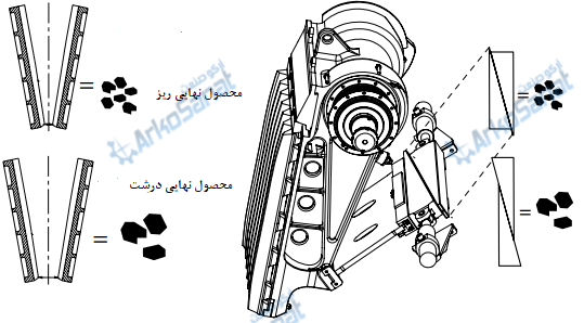 تنظیمات توگل سنگ شکن فکی برای تنظیم بار خروجی | آرکو صنعت توگل کوتاه فک توگل بلند تنظیم توگل و قطعات سنگ شکن فکی