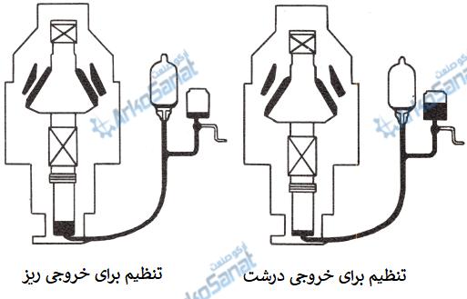 عملکرد سیستم هیدرولیک سنگ شکن مخروطی هیدروکن قطعات و تعمیر