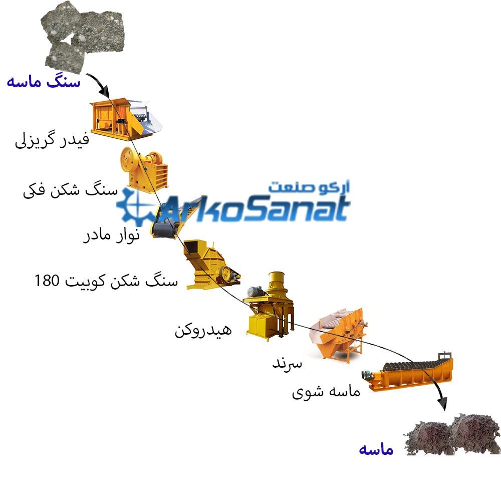 محل استفاده از سنگ شکن مخروطی هیدروکن در خط خردایش خرید و فروش سنگ شکن مخروطی هیدروکن به قیمت مناسب | تعمیر و تامین انواع قطعات دستگاه