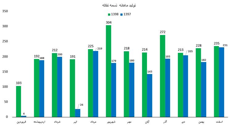 مقایسه میزان تولید ماهانه تسمه در شرکت تولید لاستیک سهند