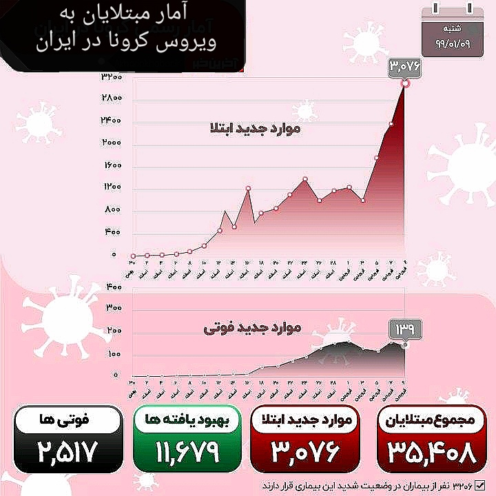 آمار مبتلایان به ویروس کرونا در ایران 9فرودین 99